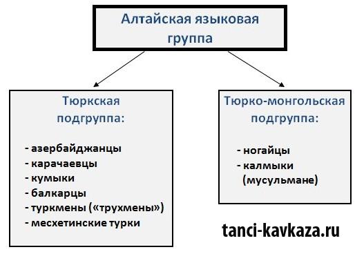 В алтайскую языковую группу входят  азербайджанцы, балкарцы и другие