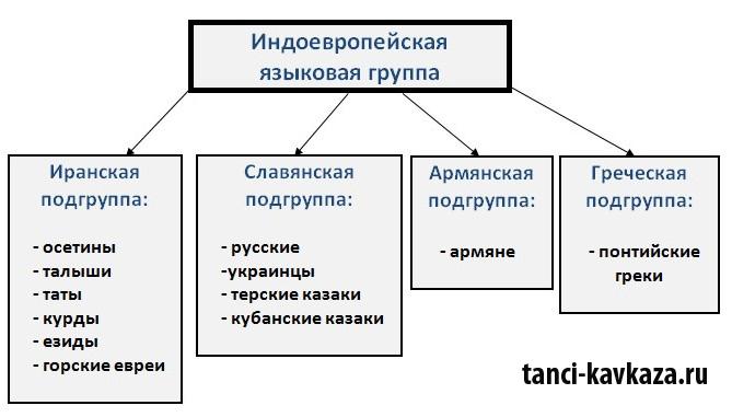 Индоевропейская группа состоит из иранской, славянской и других групп