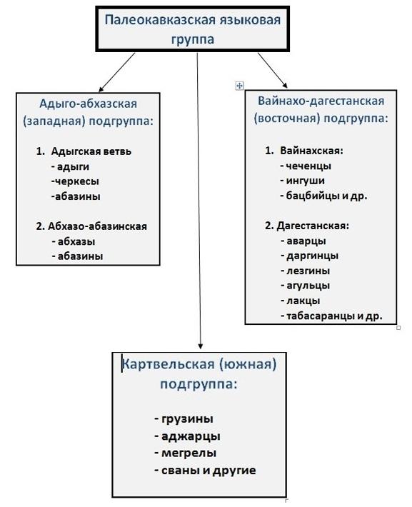 Палеокавказская языковая группа народов Северного Кавказа