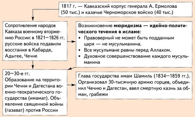 Хронология событий войны на Кавказе 1817-1864